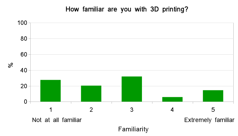 Fig.1 - Familiarity with 3D printing. Familiarity ranged from 'Not at all familiar' (1) to 'Extremely familiar' (5).