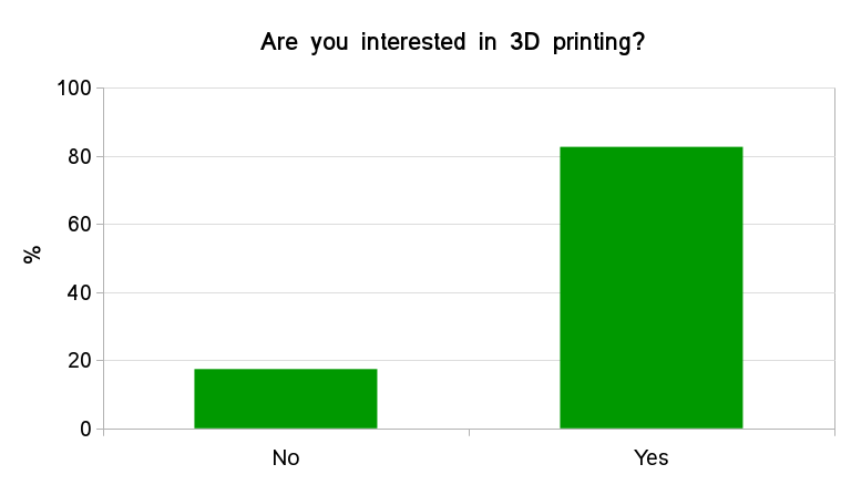 Fig.2 - General interest in 3D printing. Participants interest assessed by 'Yes' (interested) or 'No' (not interested) answer.