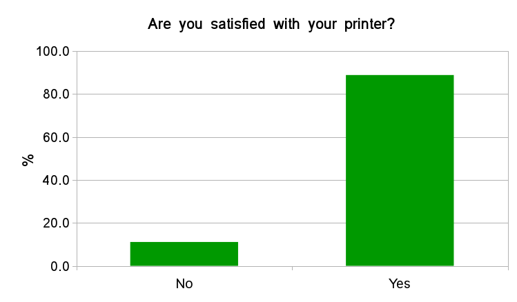 Fig. 12 - Satisfaction with own 3D printer.