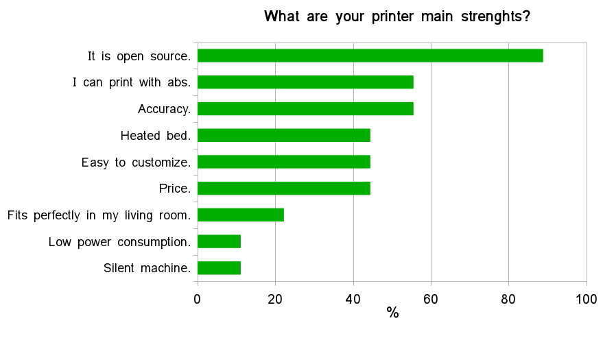 Fig. 11 - 3D printer machine strengths.