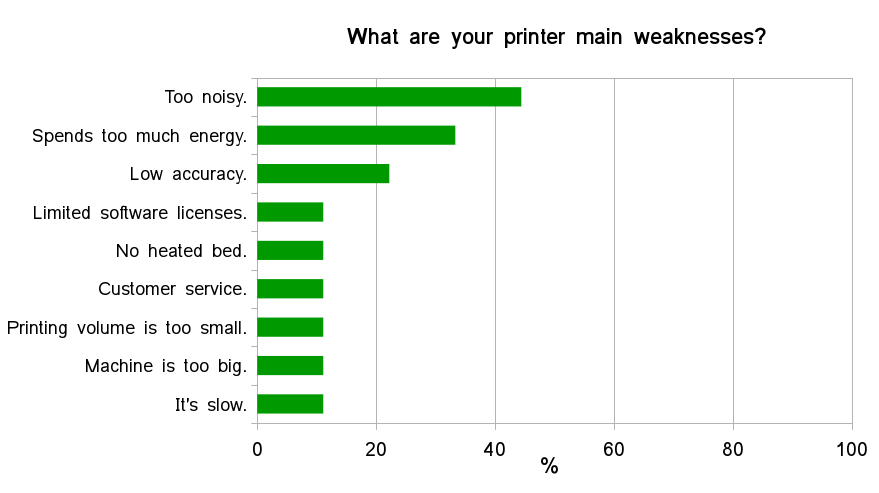 3D printing perceptions - Results