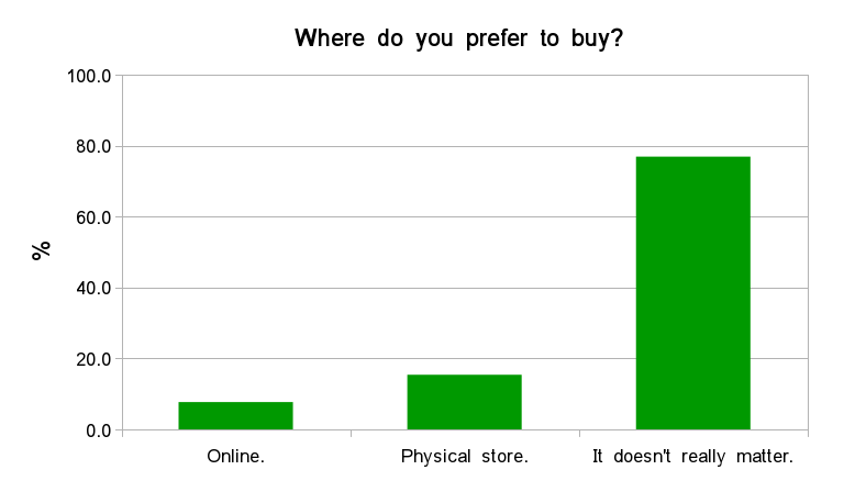 Fig. 15 - Shopping modality/location preference.